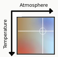 temperature /atmosphere